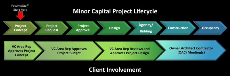 Minor Capital Project Lifecycle