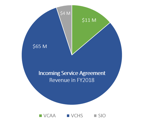chart of incoming service agreements: 4M SIO, 11M VCAA, 65M VCHS