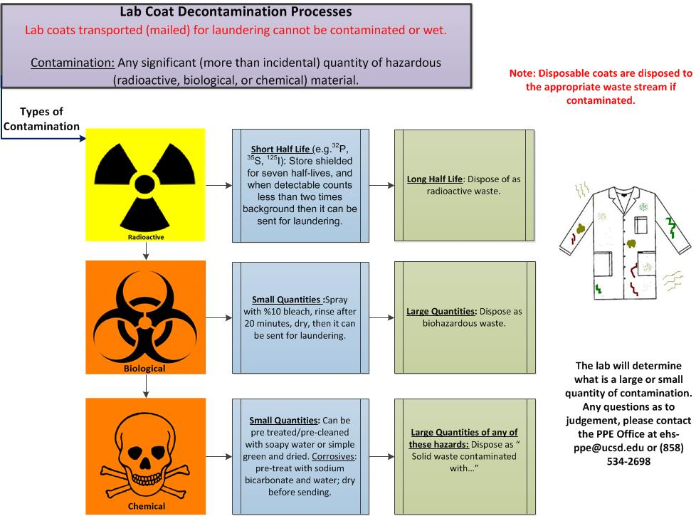 ppe contamination chart