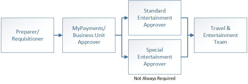 preparer requisitioner to Mypayments business unit approver to either Standard Entertainment Approver or Special Entertainment approver then to Travel and Entertainment team
