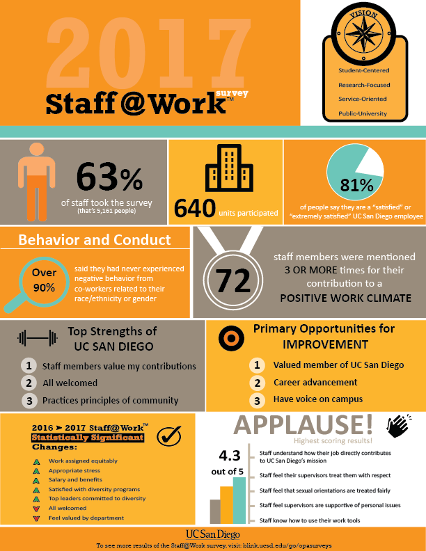 Staff At Work - click to enlarge infographic
