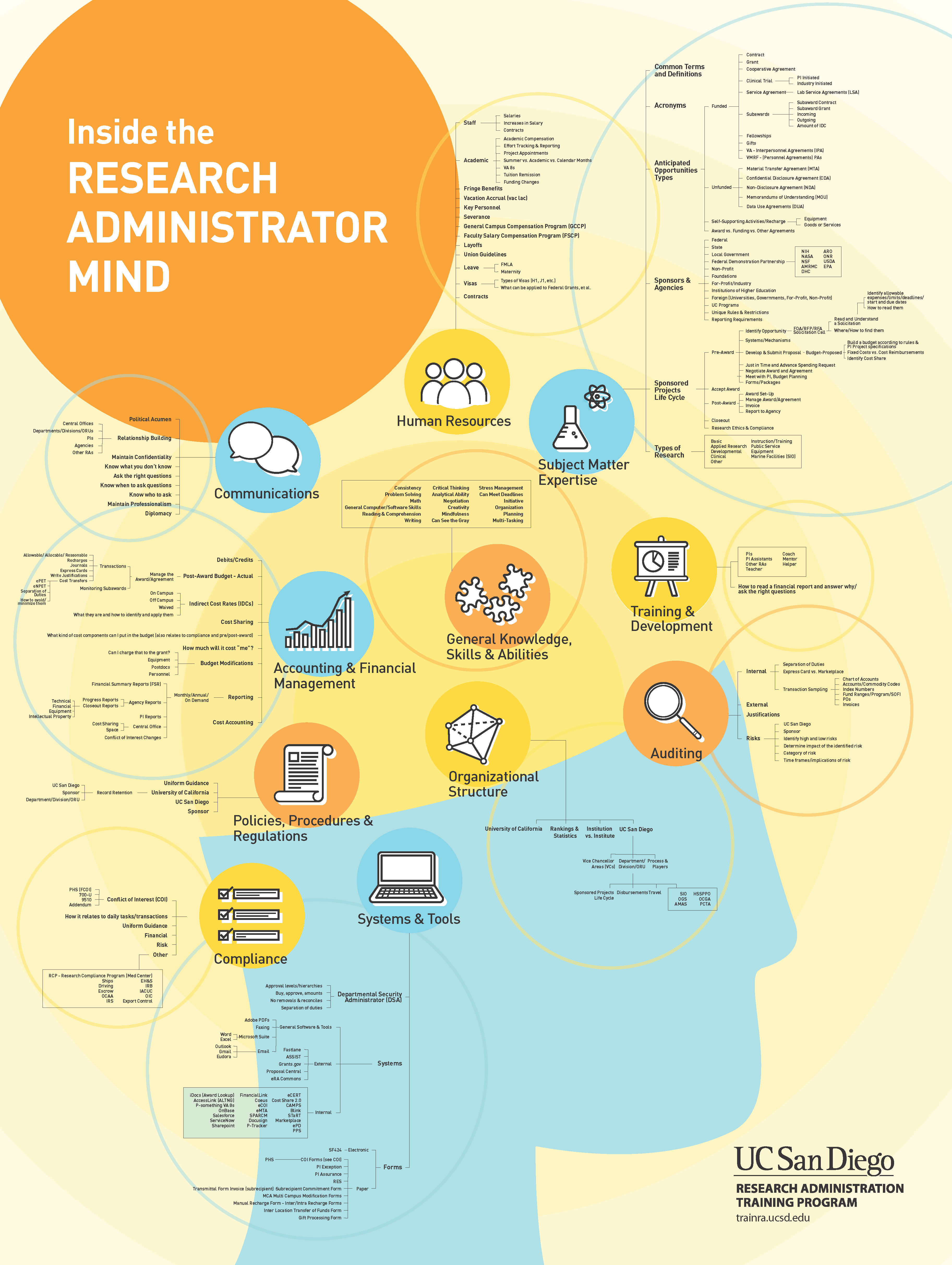 Inside the Research Administrator Mind