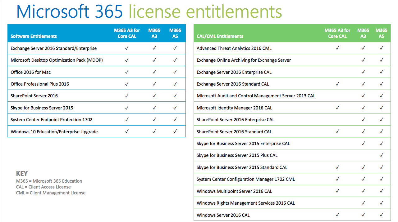 Microsoft Products for Departments and Units